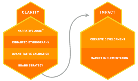 Our Process: Clarity + Impact